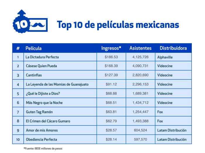 Top ten taquilleras mexicanas 2014 Canacine