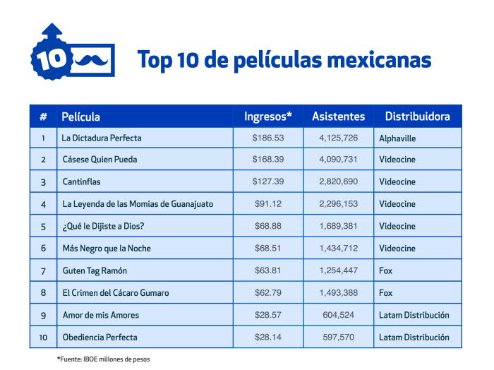 Top ten taquilleras mexicanas 2014 Canacine